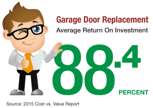 Garage Door Replacement 88.4 Percent Return on Investment