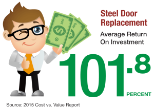Steel Door Replacement Return on Investment